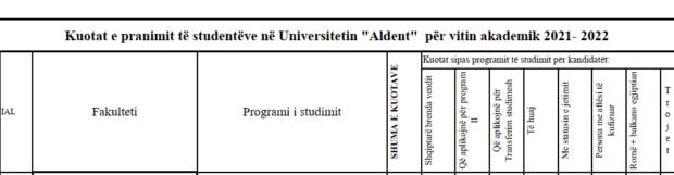 """Kuotat e pranimit të studentëve në Universitetin """"Aldent"""" për vitin akademik 2021-2022"""